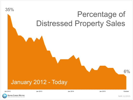 distressed property sales