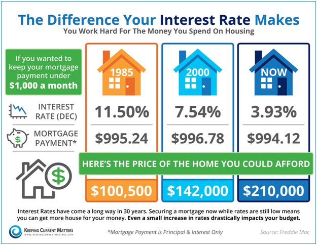 Do You Know The Difference Your Interest Rate Makes?