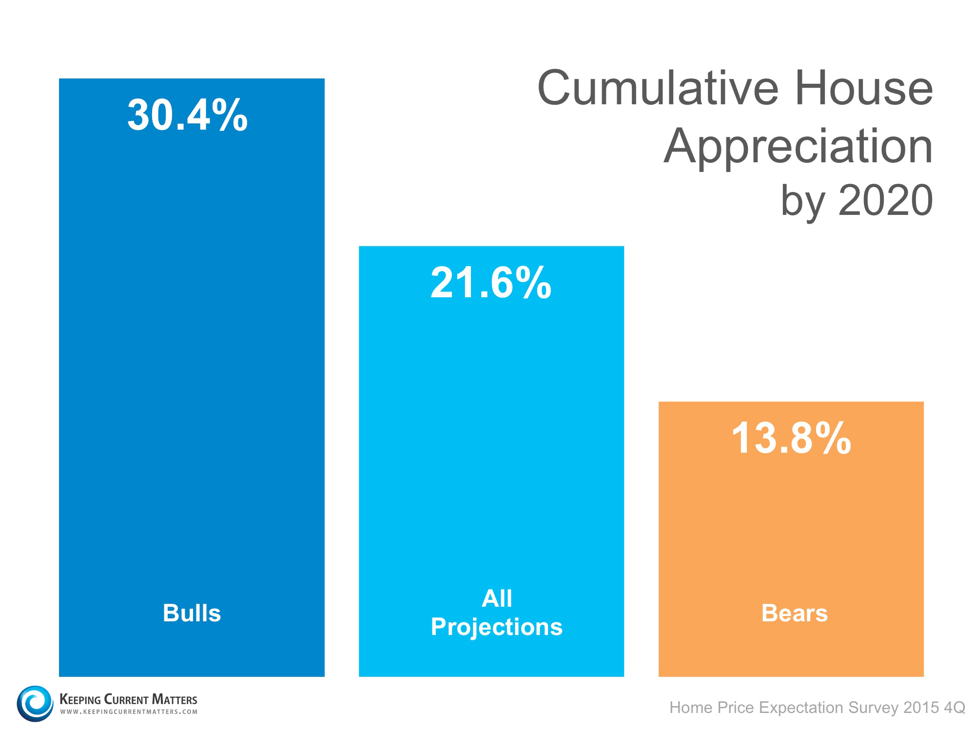 HPES-Cumulative-Appreciation-by-20201