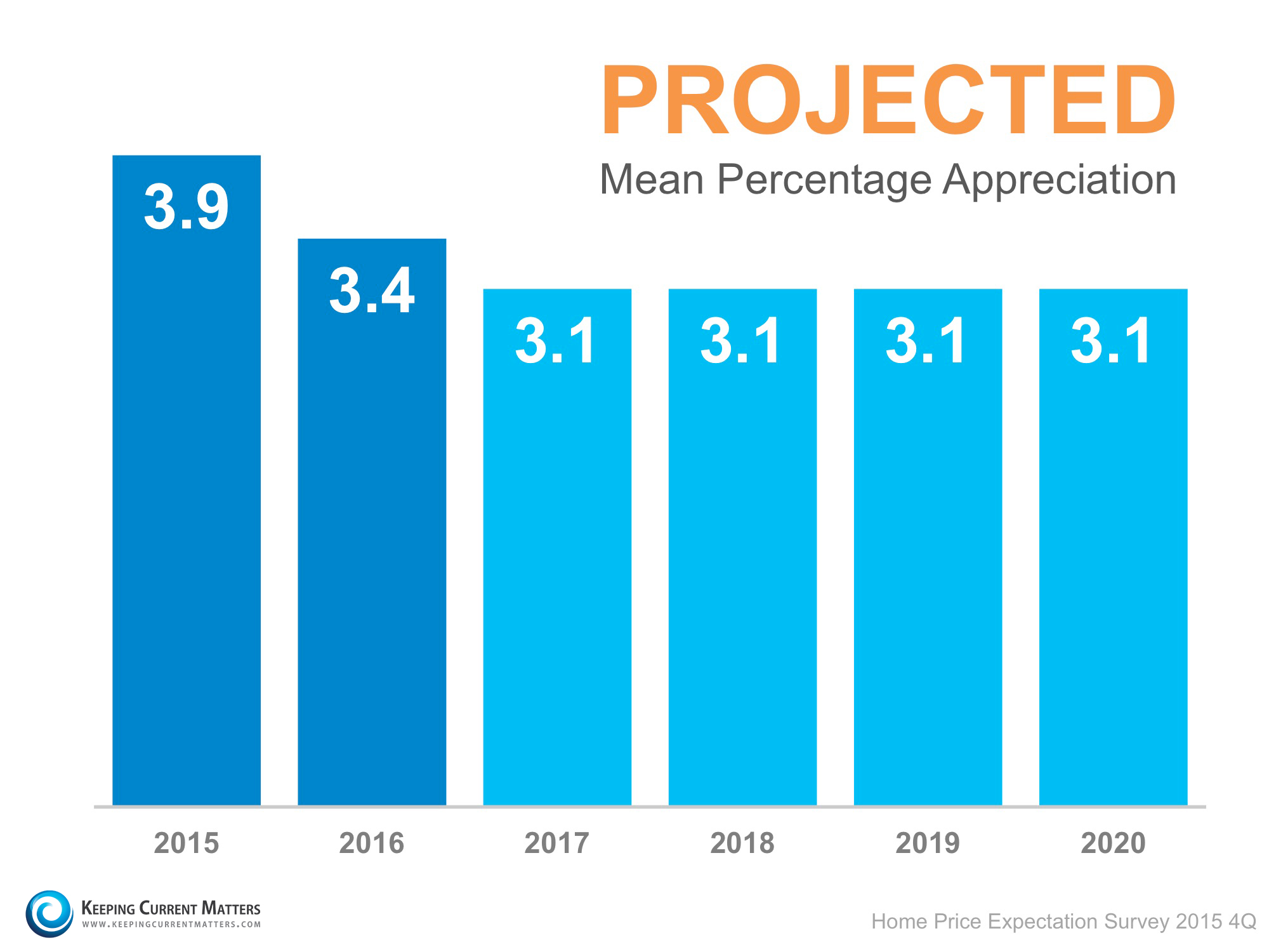 HPES-Projected-Mean-Appreciation1
