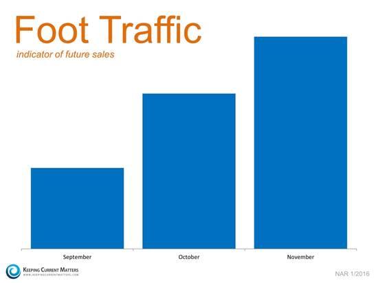 foot traffic graph