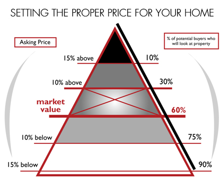 setting-the-proper-price-for-your-home