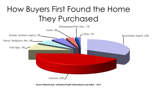 how-buyers-found-the-home-they-purchased