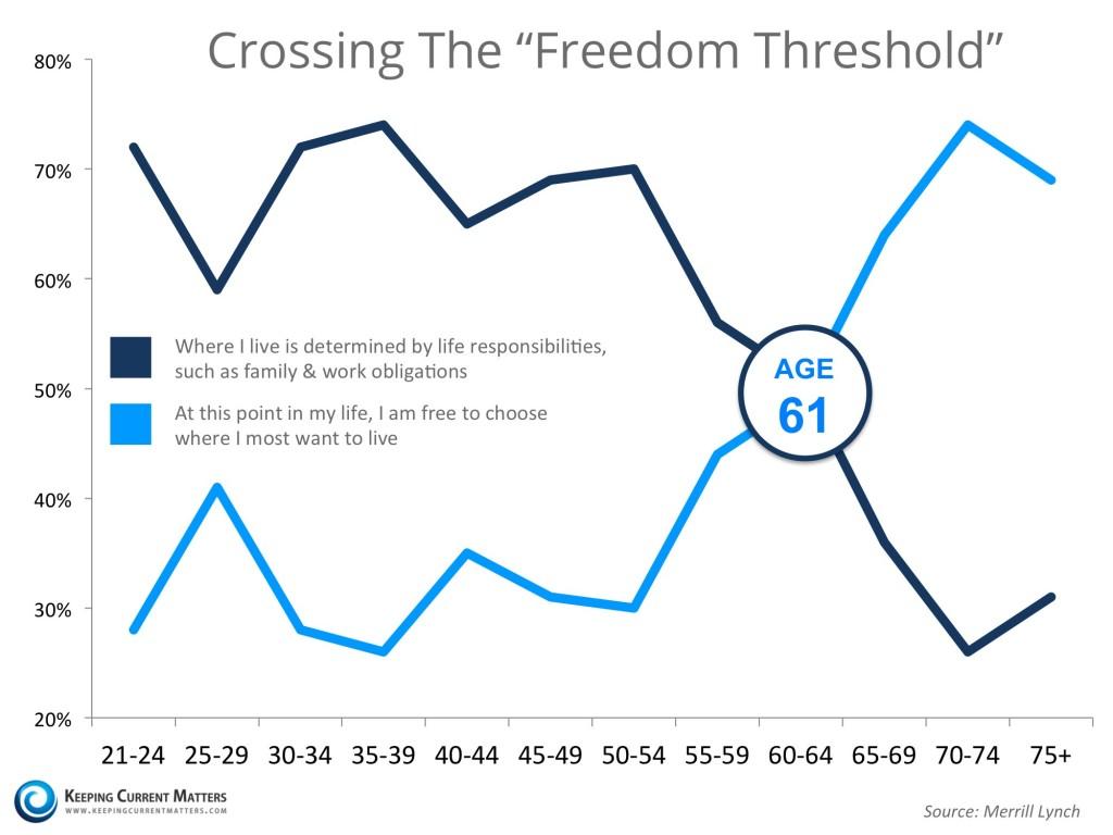 Crossing-The-Freedom-Threshold